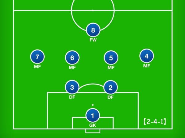8人制サッカーのフォーメーション「2-4-1」