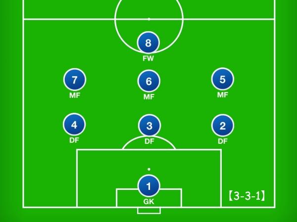 8人制サッカーのフォーメーション「3-3-1」