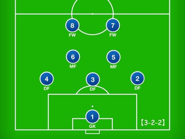8人制サッカーのフォーメーション「3-2-2」